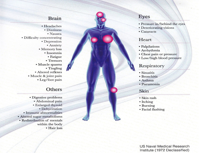 Biological Health Effects
